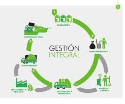 Gestión Integral de Residuos Sólidos - AMB-006